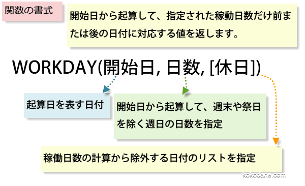 WORKDAY関数の書式