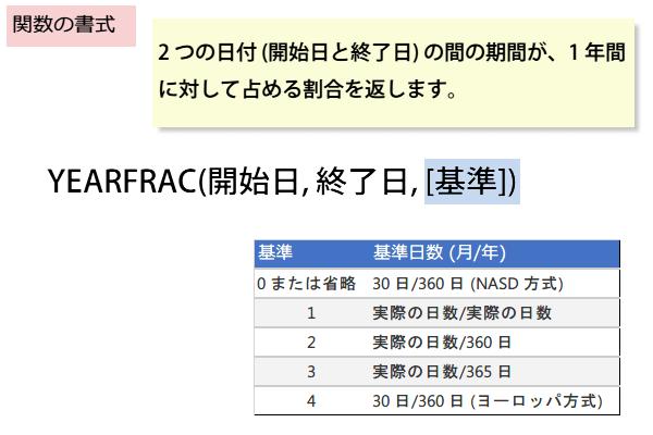 YEARFRAC関数の書式
