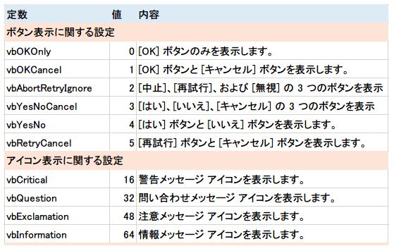 MsgBox 使用可能な定数