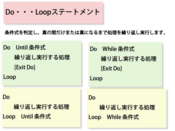 Do...Loopステートメント