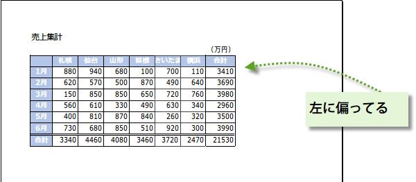 表を水平方向の中央に配置