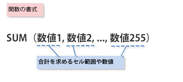 SUM関数の書式