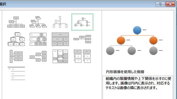 円形画像の組織図