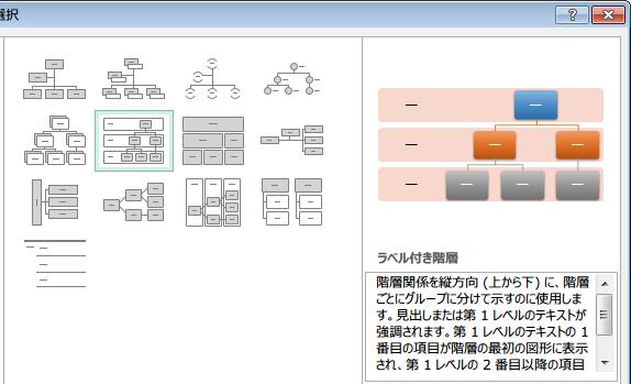ラベル付き組織図